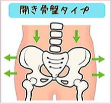 骨盤開きタイプ