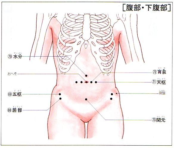 腰痛に効くお腹のツボー中脘・盲兪・天枢・関元・水分・五枢・居髎