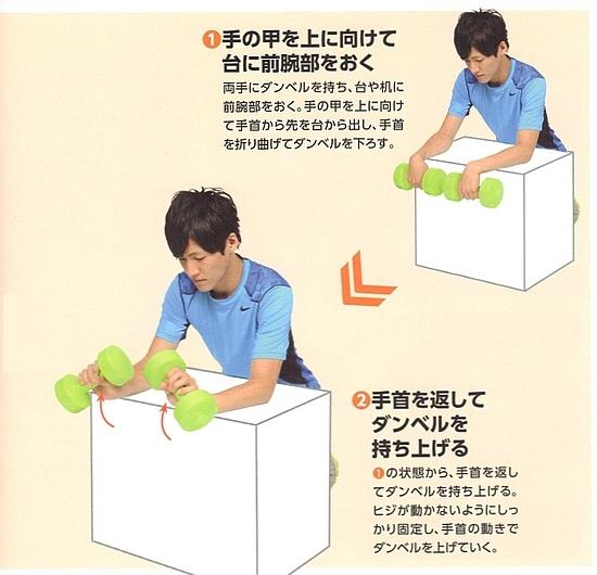 前腕(前腕伸筋群)を鍛える筋トレ方法①-1