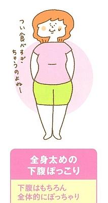 全身太めの下腹部ぽっこりタイプ