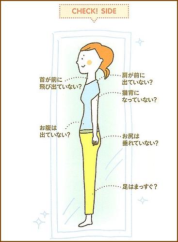 鏡で自分を見て体型をチェック